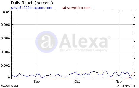 alexa ranking comparison, old site vs new site